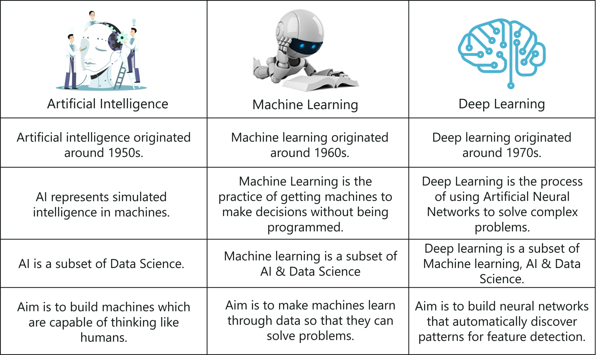 Artificial-Intelligence-vs-Machine-Learning-vs-Deep-Learning-Artificial-Intelligence-Interview-Questions